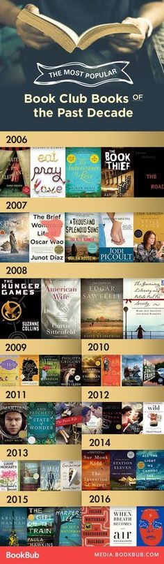 These biggest book club books from the past decade are definitely books worth reading. Must add to your 2017 reading list! I have read 16 of these books! Books And Tea, I Love Books, Good Books, My Books, Top Books To Read, Must Read Books 2017, Book Club Books 2017, Must Read Fiction Books, Book List Must Read