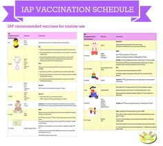 Indian Vaccination Chart/ Schedule