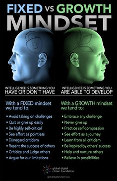 Growth mindset principles - How to Tell If You Have a Fixed or a Growth Mindset [Infographic] – Growth mindset principles Thinking Skills, Critical Thinking, Growth Mindset Posters, Growth Vs Fixed Mindset, Change Your Mindset, Mental Training, Self Improvement Tips, Psychology Facts, Psychology Experiments