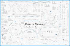 (via The ACRE Units of Measure Calendar Poster — Second Edition now available! Information Design, Information Graphics, Social Media Measurement, Create A Calendar, Business Innovation, Calendar Design, Design Graphique, Data Visualization, Just In Case
