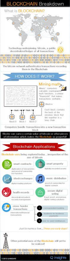 2015 Q INSIGHTS Blockchain Infographic #It'sAllAboutTheBitcoins #InfographicsMoney
