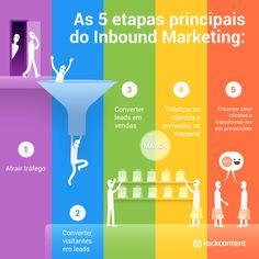 Inbound Marketing, Business Marketing, Digital Marketing, Lead Marketing, Mobile Marketing, Instagram Marketing Tips, Social Media Design, Copywriting, Infographic