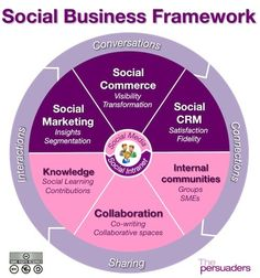 Social Business Framework