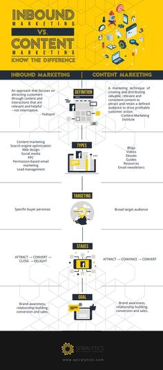 Ever wondered what the difference is between inbound marketing and content marketing? This infographic explains all.  #contentmarketing #marketing #digitalmarketing #inboundmarketing