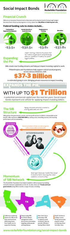 RockefellerFoundation work Social Impact Bonds