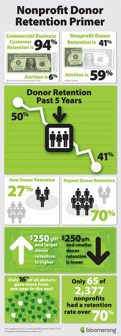 Strategies to Increase Nonprofit Donor Retention Rates - Online Fundraising, Advocacy, and Social Media -