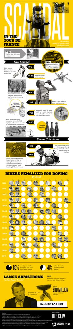 Scandal in The Tour de France - Infographic Sport   Infografis