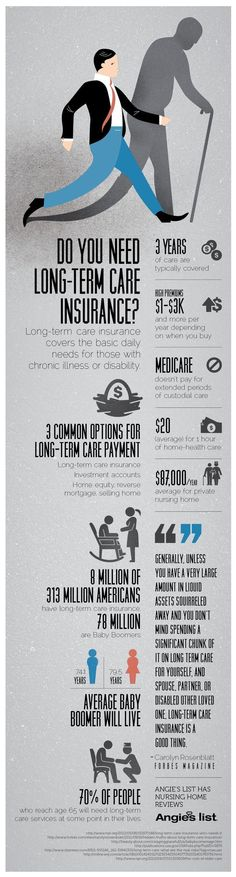 Tips on whether or not you need long-term care insurance Insuran buying tips,how to buy insurance,financial planning #LifeInsuranceFacts