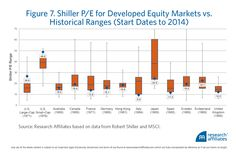 Shiller PEs for Various Developed Markets - research Affiliates
