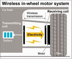 Japanese researchers have successfully developed the world's first in-wheel motor system for electric vehicles that transmits power wirele...