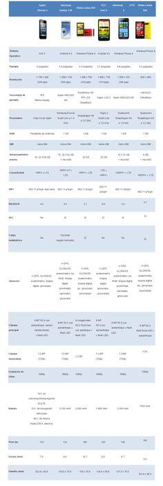 [RECOMENDADO] Nuestro analisis de los Smartphones presentados en Sep 2012 #TecnoBlogTIC
