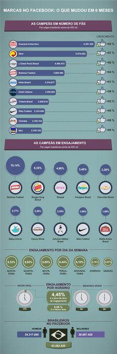 Infográfico mostra as marcas brasileiras com maior número de fãs e campeãs em engajamento de Janeiro a Junho de 2012
