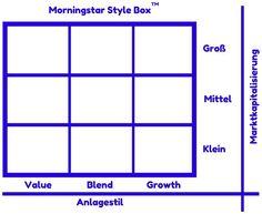 Morningstar Style Box™: ETFs finden, die zu deiner Anlagestrategie und deinem Risikoprofil passen