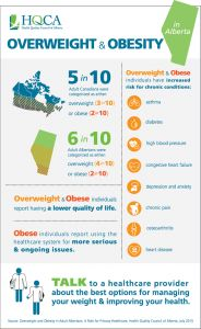 HQCA Report on Overweight & Obesity in Alberta, Canada