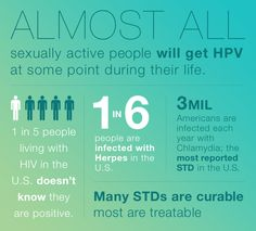 What is the significance in studying sexually transmitted disease(STD)??