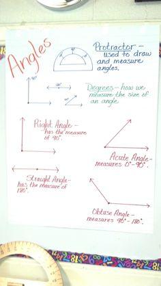 My Chart on Angles