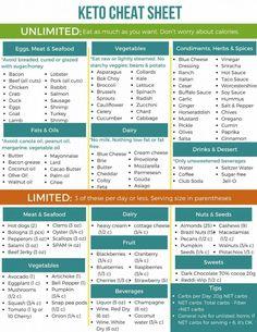 Keto Cheat Sheet - Recetas e ideas-Keto Cheat Sheet - Dieta Paleo Recetas Keto Diet Plan, Ketogenic Diet, Diet Plans, Keto Meal, Atkins Diet, Dukan Diet, Metabolic Diet, Keto Regime, Menu Dieta