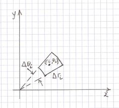 The derivation of this formula is based on adding up thinly sliced circle…