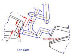 plastic injection molding gate Archives - MoldChina.com Plastic Moulding, Plastic Injection Molding, Injection Mold Design, Side Gates, Plastic Film, Mould Design, Mechanical Design, Techno