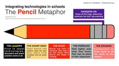 A metaphor for integrating technology in schools . but it applies to so much more! Instructional Technology, Educational Technology, Words For Teacher, Connected Learning, 21st Century Classroom, My Favourite Teacher, Digital Literacy, Pencil, Twitter