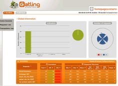 Gatling: Take Your Performance Tests to the next Level | ThoughtWorks