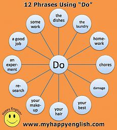 """12 Collocations With Do - English Grammar Lesson. When you can answer the question """"What do you like to do?"""" with the words """"I like to do. English Fun, English Idioms, English Phrases, English Study, English Lessons, English Grammar, Learn English, English Sentences, Grammar And Vocabulary"""