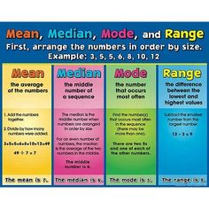 Mean, Median, Mode, and Range Poster. reallygoodstuff.com