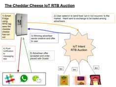Ads on your fridge? Cheddar Cheese, Auction, Internet, Ads, Qr Codes, Infographics, Cheddar, Infographic, Info Graphics