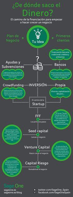 Financiación de proyectos                                                                                                                                                                                 Más