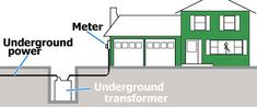 Underground residential power distribution circuit system is an underground circuit in a loop type arrangement that fed at each end from an overhead circuit. Step Down Transformer, Modern City, Electrical Engineering, Conductors, Transformers, Circuit, Stress, Engineering, Psychological Stress