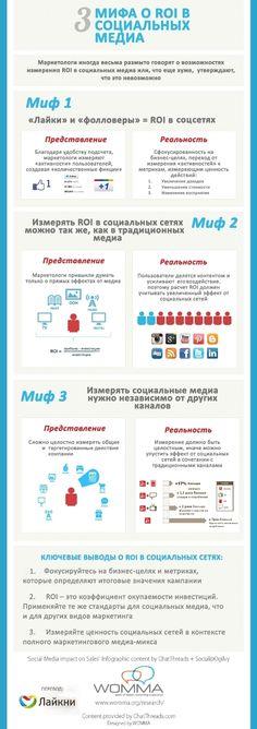 Инфографика: 3 мифа о ROI в социальных медиа