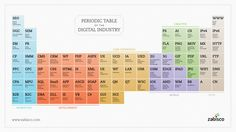 periodic_table of online industry
