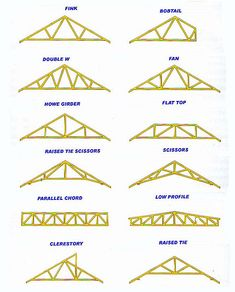 pre-engineered trusses - Google Search