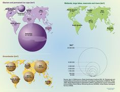 Freshwater resources: volume by continent - Vital Water Graphics