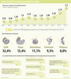 Presupuesto y Política Agropecuaria #Agrícola