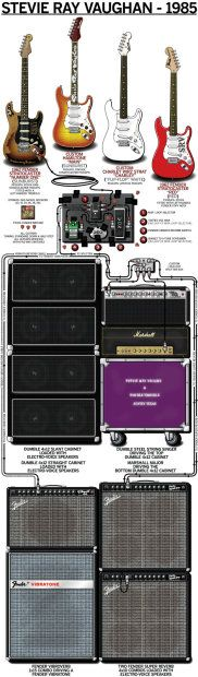 """Guitar Rig Poster of Stevie Ray Vaughan's 1985Stage SetupSize: 24"""" x 78"""" (6.5 Feet Tall!)Printed on Heavy-Duty 8mil Poster Paper1/2"""" Margins to allow for custom framing"""