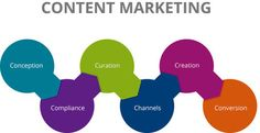 3 Ways to Improve Your Content Marketing Strategy | MarketingHits | Scoop.it