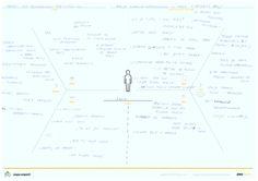 Mapa empatii persony Ani - studentki pedagogiki.