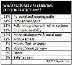 Your LMS Wish List - Coming Full Circle in 2013 (Comparing survey results over time)