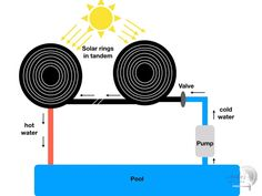 How to build a solar pool heater at home using inexpensive material. This DIY project is great for pool owners Homemade Pool Heater, Diy Pool Heater, Solar Water Heater, Diy Swimming Pool, Building A Swimming Pool, Above Ground Pool Heater, Pool Warmer, Stock Tank Pool, In Ground Pools