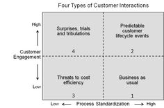 4 Types of Customer Interactions