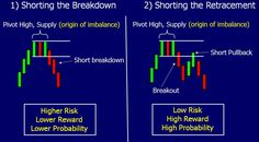 Shorting the Breakdown and Shorting the Retracement - Sam Seiden - Online Trading Academy