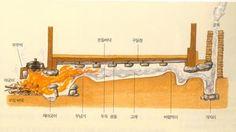 Diagram of Ondol floor heating system structure Home Heating Systems, Underfloor Heating Systems, Wood Gas Stove, Home Rocket, Floor Heater, Rocket Mass Heater, Passive Design, Passive House, Rocket Stoves