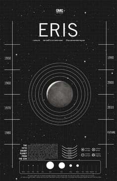 Eris,the largest known dwarf planet in the solar system is discovered.5/1/1969