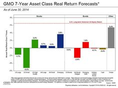GMO 7y Asset Class Real Return Forecasts Stocks And Bonds, Research, Fun Facts, Search, Funny Facts, Science Inquiry