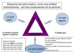 CREATIVIDAD Esquema gráfico tripartido por Nicolás Seisdedos