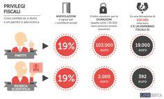 Privilegi Fiscali, cosa cambia se si dona a un partito o alla ricerca via @linkiesta