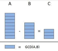 The Euclidean Algorithm | Modular arithmetic | Khan Academy