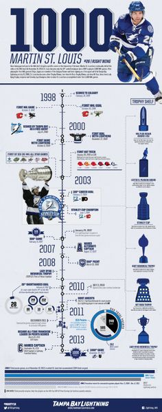 A breakdown of the accomplishments of Lightning forward Marty St. Louis through 1,000 career NHL games.
