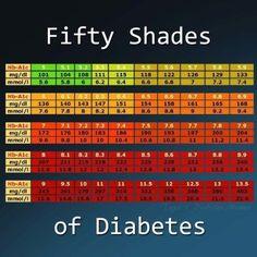 50 Shades of Diabetes | Galveston Life Insurance In Galveston, TX